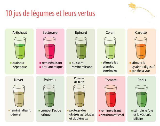 10 jus de légumes et leurs vertus